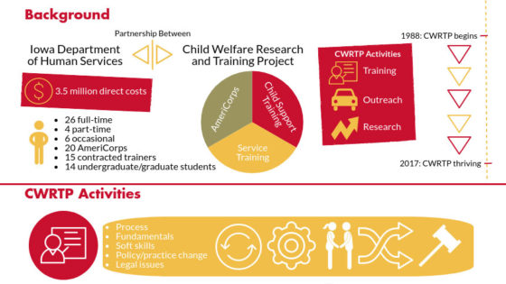 Child Welfare Research and Training Project